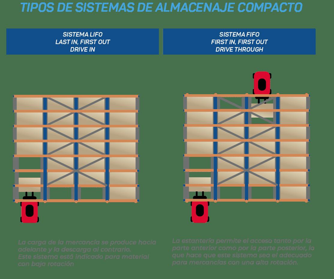 Tipos-de-sistemas-de-almacenaje-compacto